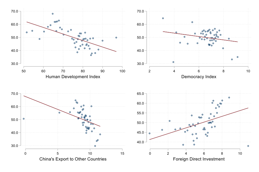 series of 4 charts shows correlation of variables with public opinions of China