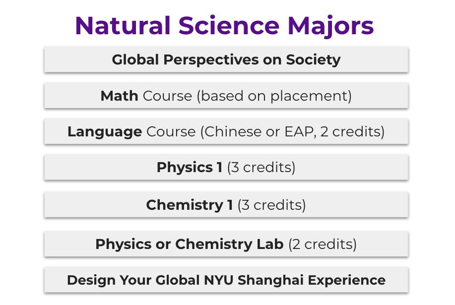 Science Majors