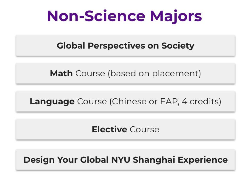 Non Science Major
