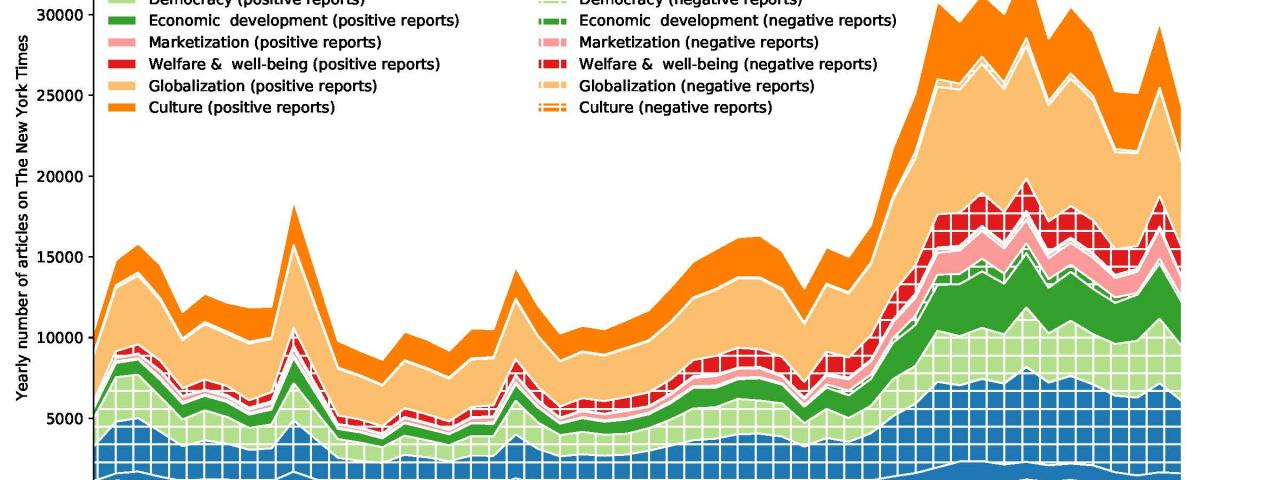 Chart shows type and tone of coverage on China in the New York Times